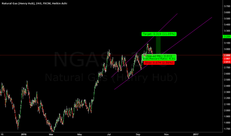 NGAS: NEXT WEEK VIEW