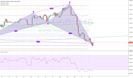 GBPUSD: gbp usd long bullish shark