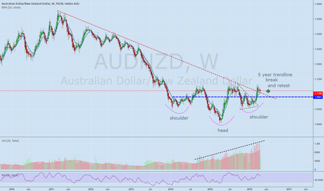 AUDNZD: #audnzd weekly looking great long