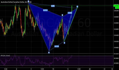 AUDCAD: Gartley AUDCAD H1