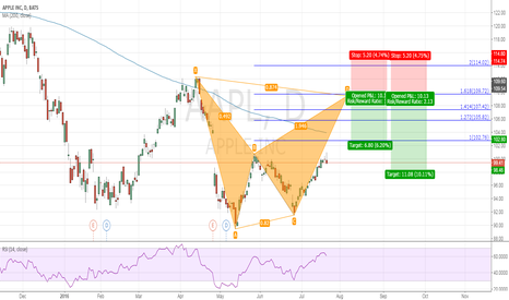 AAPL: Apple short opp by harmonic pattern