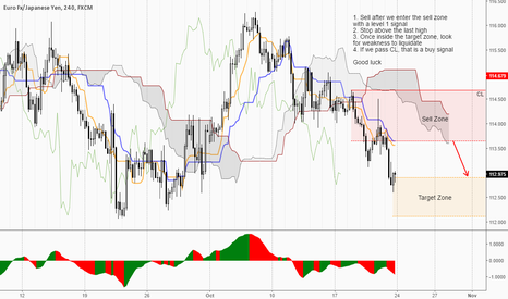 EURJPY: The kumo is confluence resistance...