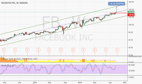 FB: FB to CALL - ATH