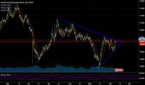 GBPCAD: Look for break of pennant!