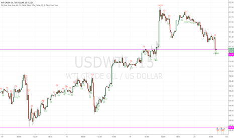 USDWTI: WTI Setting up 15 min chart