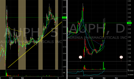 AUPH: AUPH could breakout and squeeze the shorts