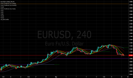 EURUSD: Euro / USD 240 Shortly Hitting the Pivot