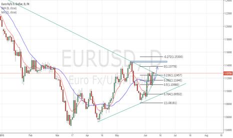 EURUSD: Potential LONG opportunity EURUSD