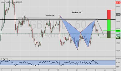 GBPUSD: GBPUSD Bat Pattern Short 1hr