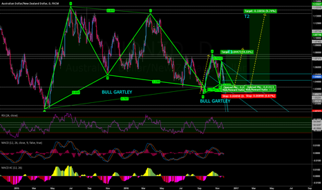 AUDNZD: AUDNZD BULL GARTLEY
