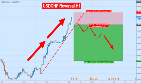 USDCHF: USDCHF is setting up for a reversal