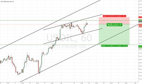 USOIL: Short Crude Oil Opp.