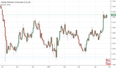 GBPUSD: GBPUSD CLIMBS as UK borrowing hits lowest level since financial