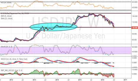 USDJPY: USD/JPY - Critical Phase