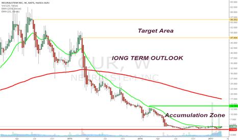 CUR: Long-Term Outlook