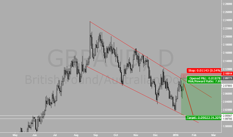 GBPAUD: This is a better picture