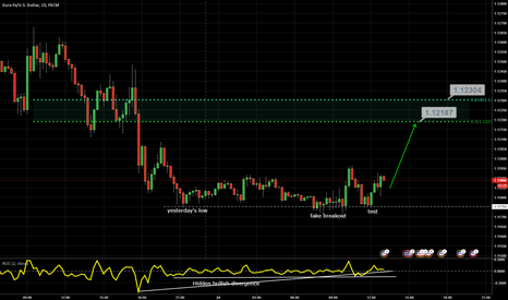 EURUSD: EUR/USD : Potential play for the day (bullish view)