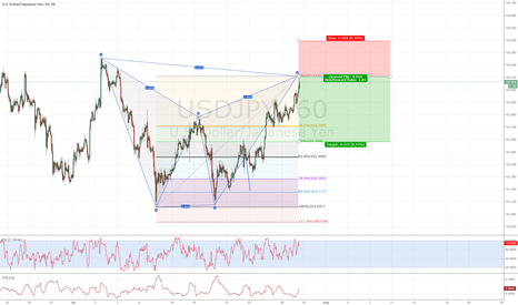 USDJPY: USDJPY Bear Bat Pattern