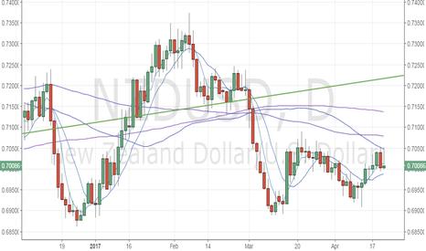 NZDUSD: NZD/USD – Sharp drop likely below 0.70
