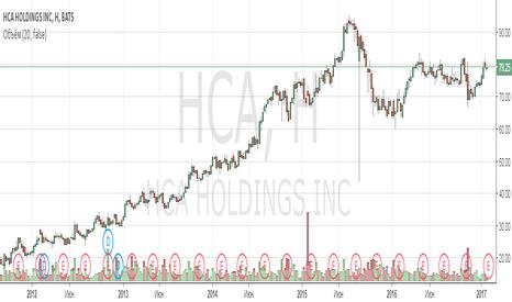 HCA: Анализ компании HCA Holdings