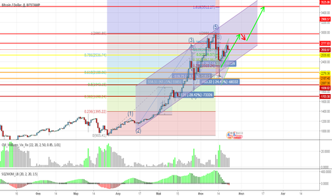 BTCUSD: Bitcoin going to the 5-th wave