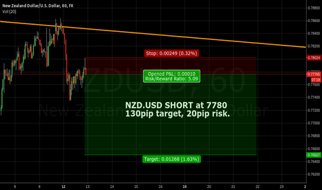 NZDUSD: NZD.USD SHORT at .7780 for a 130pip target, 20pip risk.