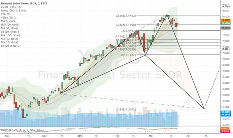 XLF: Financials - held up ok today