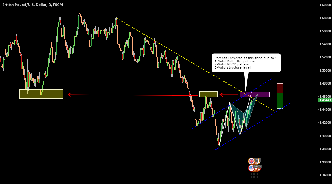 GBPUSD _ Back to major structure level.