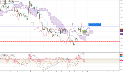 EURUSD: Bullish movement expected