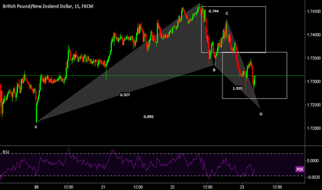 GBPNZD: Short-term Long Oportunity