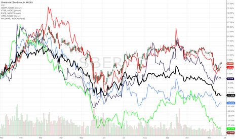 SBER: Russian banks