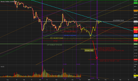 BTCUSD: 30 Days Outlook