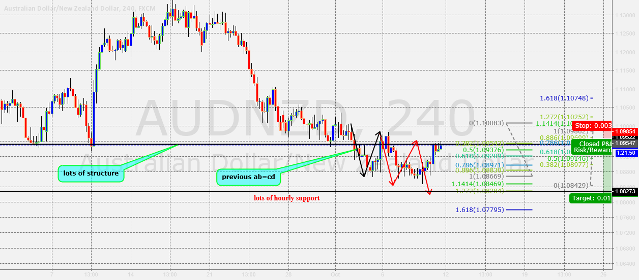audnzd structure based trade