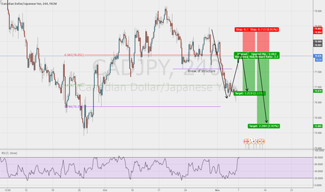 CADJPY: TC Trade CAD/JPY 1hr chart