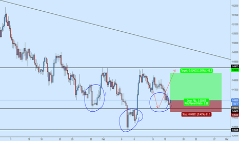 EURNZD: EURNZD Long off Support Bounce