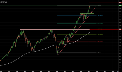 SPX: S&P500 - Thorough Analysis - Monthly Chart