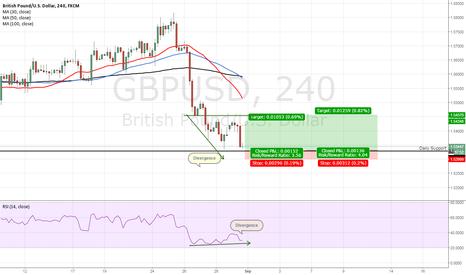GBPUSD: GBP/USD Bullish Divergence