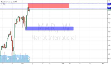 MAR: Weekly Short on Marriott