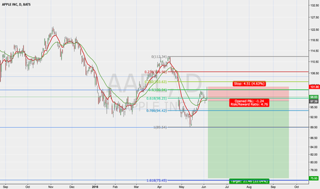 AAPL: Apple short to lows of beginning 2014