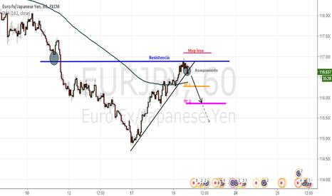 EURJPY: Rompimiento de una linea de tendencia en una zona de resistencia