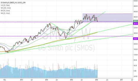 SMDS: DS Smith PLC