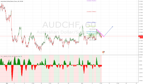 AUDCHF:  buying opportunity