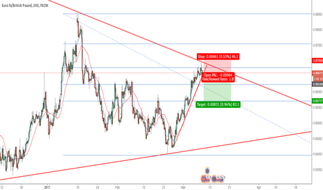 EURGBP: EURGBP TO THE DOWNSIDE