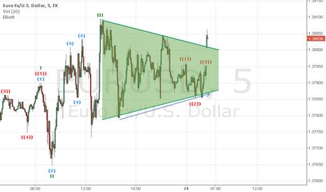 EURUSD: Eurox 5' breaking out of a balanced wedge