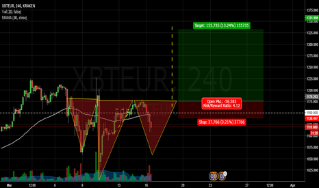 XBTEUR: posible inverted  h/s btc eur lets see how it go if it complited
