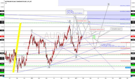 AUDCAD: AUDCAD will go higher to complete wave 3