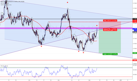 NZDUSD: NZDUSD.. Nice short opportunity in my opinion