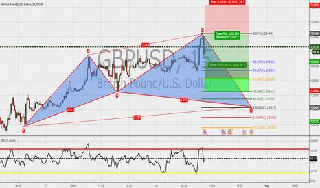 GBPUSD: GBPUSD 15m : Cypher in the make