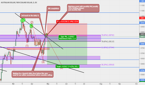 AUDNZD: AUDNZD Possible Swing Sell Set Up