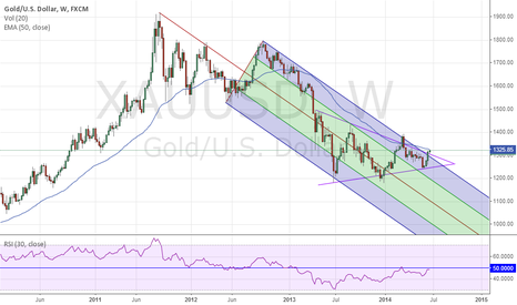 XAUUSD: XAUUSD Andrew's Pitchfork and Symmetrical Triangle